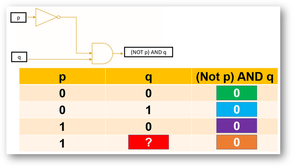 which_colour_box_is_incorrect_boolean_logic.png