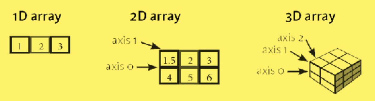 2d_array_axis_0_1_columns_rows.png