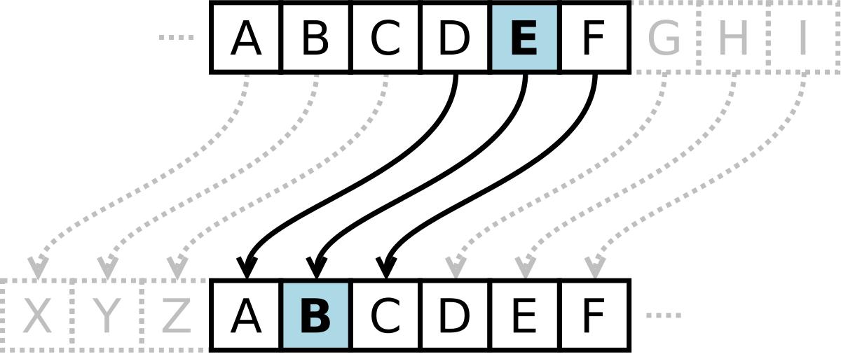 Caesar_cipher_left_shift_of_3.png