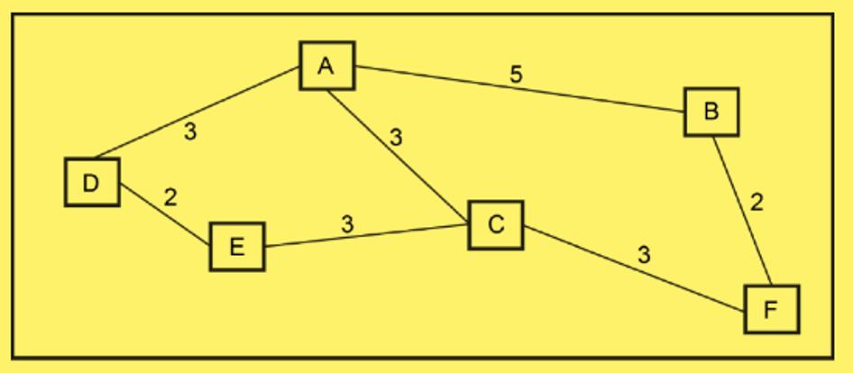 Dijkstrasalgorothm_graph.png