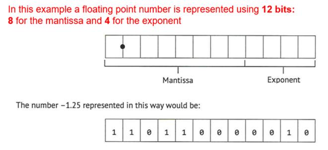 Floatingpointrepresentation_quiz1_image3.png