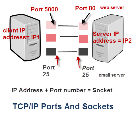 TCPIPPORTS_advanced1.jpg