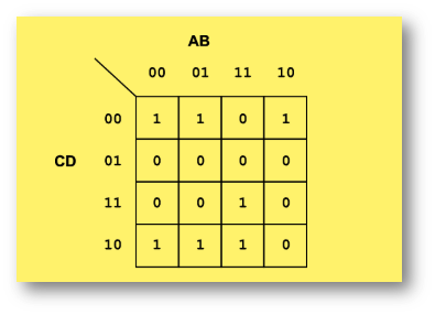 alevelcomp_paper1_cert_lmc_karnaugh_map.png