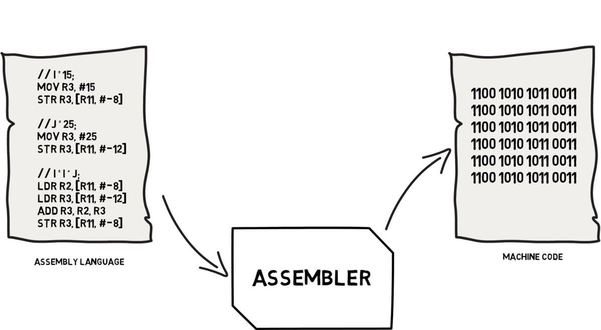 assembler_what_does_it_do_q1.jpg