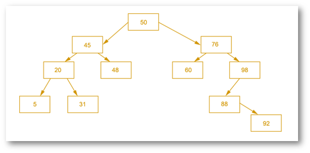 binary_search_tree_storesnumbers.png