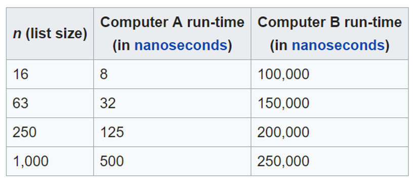 comparison_of_AandB.png