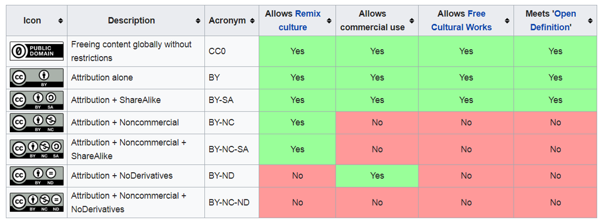 creativecommons_seven1.png