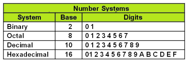 datarep_numbersystems_q7.png