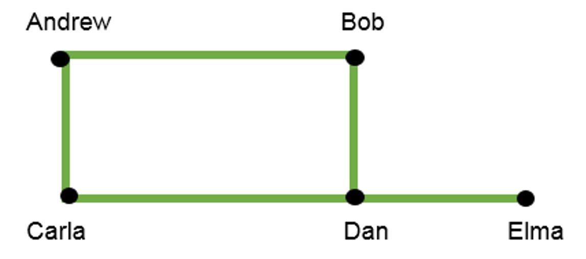 graph_andrew_bob_carla_dan_elma.png