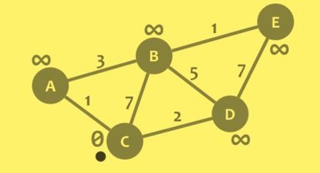 graph_dijkstras_problem_1.png
