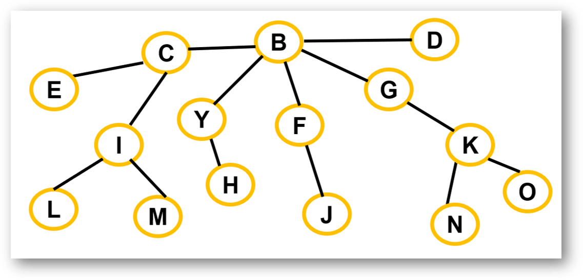 guess_the_data_structure_g_or_t_or_btree.png