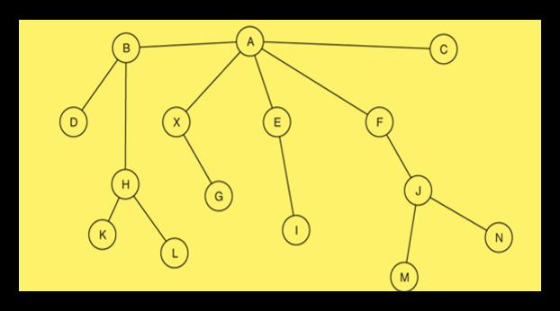namethedatastructure_breadth_depth.png