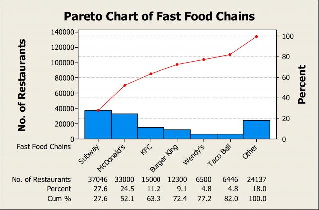pareto_chart_of_fast_food_chains_w640.jpeg