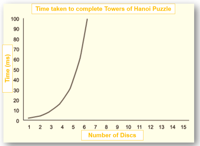 towersof_hanoi_graph_whadoesitshow.png