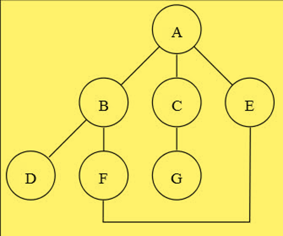 tree_structure_questions_1_2_dfs_bfs.png