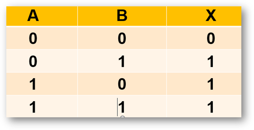 whattruth_Table_question_4_pps_booleanLogic2.png